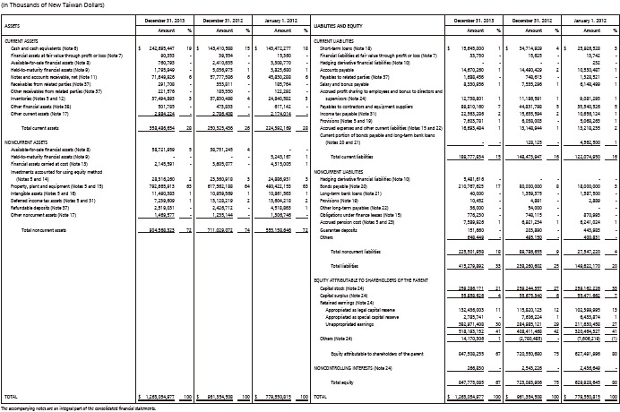 consolidated balance sheets consolidated financial statements for